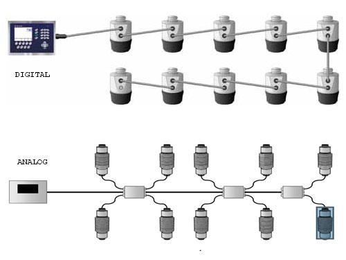 Sự khác nhau giữa loadcell analog và loadcell digital