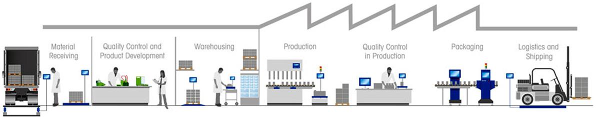 ứng dụng của cân điện tử trong nhà máy
