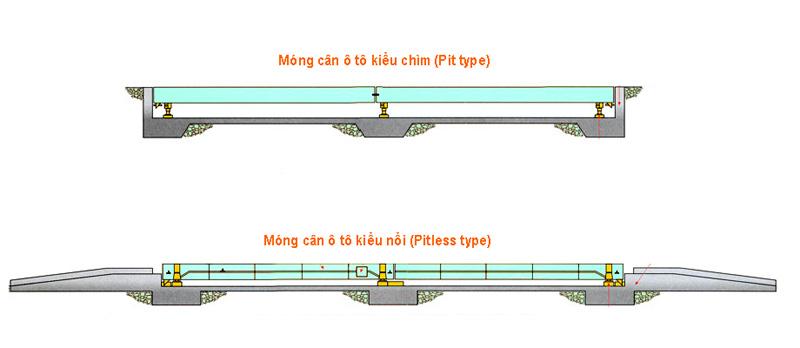 sơ đồ hố móng cân ô tô kiểu chìm/ kiểu nổi